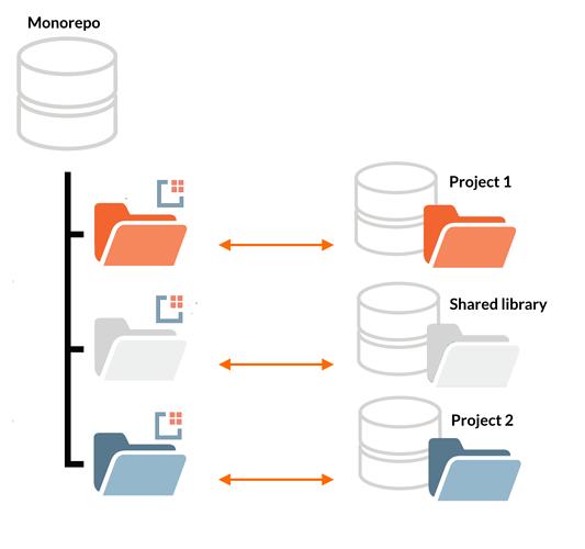 x-modules 2