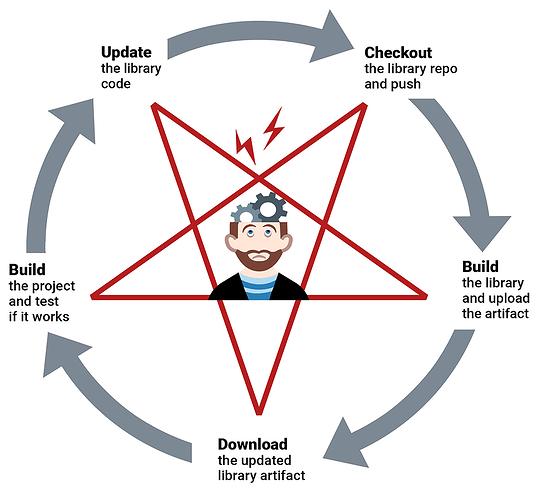 multirepo update cycle new