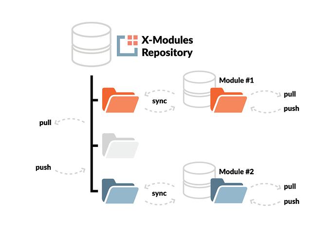 x-modules repository